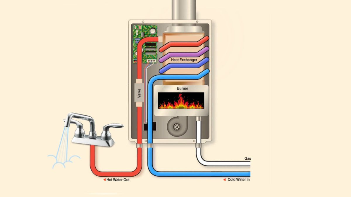 Gas Instantaneous Hot Water System