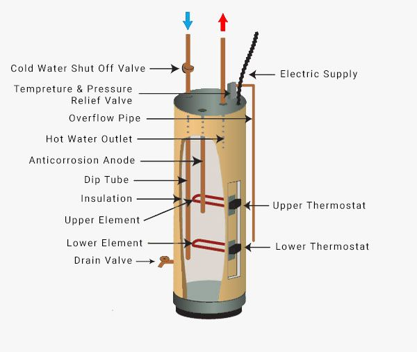 Electric Storage Tank Hot Water System