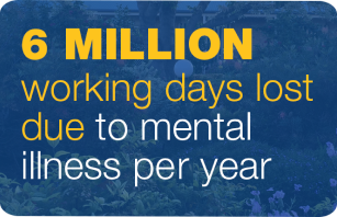 6 million working days lost due to mental illness per year
