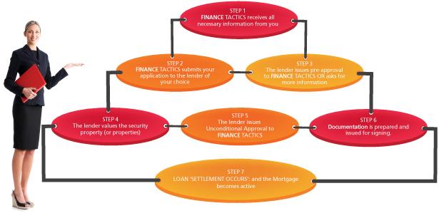 Mortgage Process Flowchart