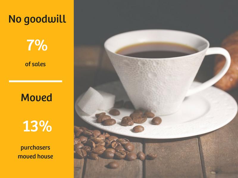 Cafe Sales Data