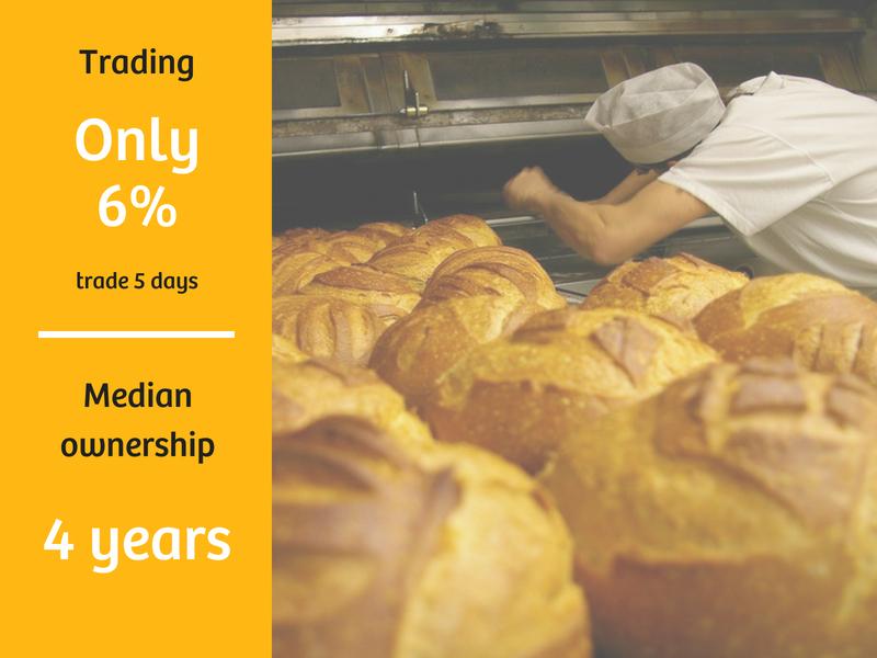 Bakery Sales Data