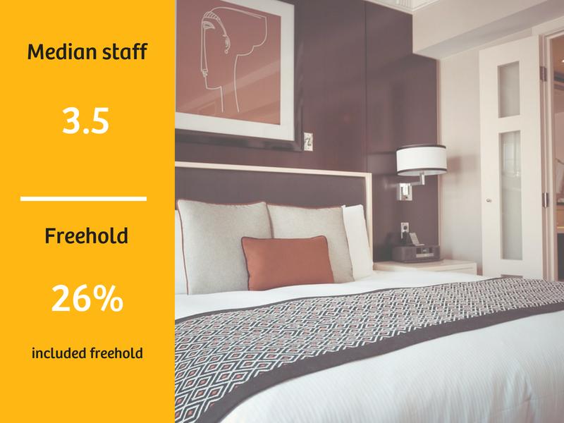 Motel Sales Data