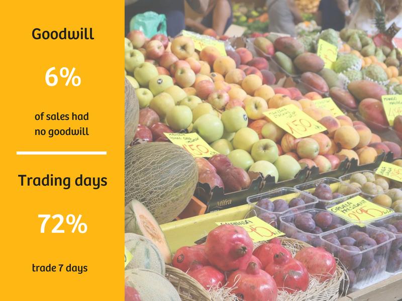 Retail (food) Sales Data
