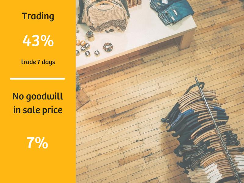 Retail (non food) Sales Data