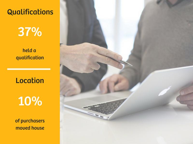 Service Providers Sales Data