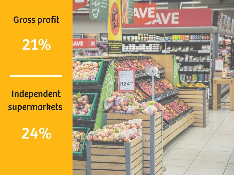 Supermarkets Sales Data