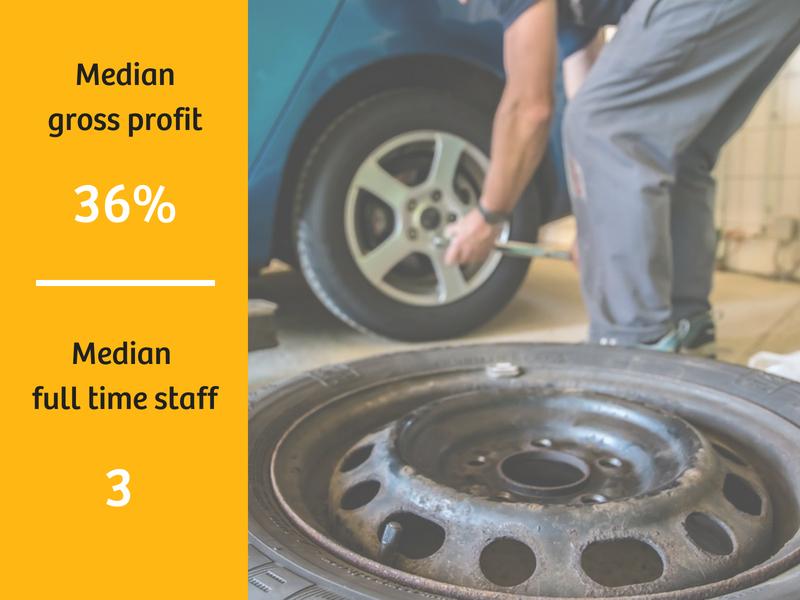 Tyre Retailer Sales Data
