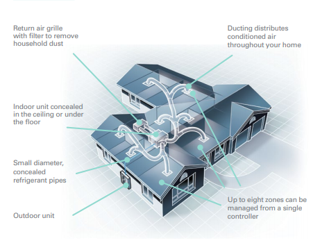 Daikin Ducted Air Conditioning Diagram