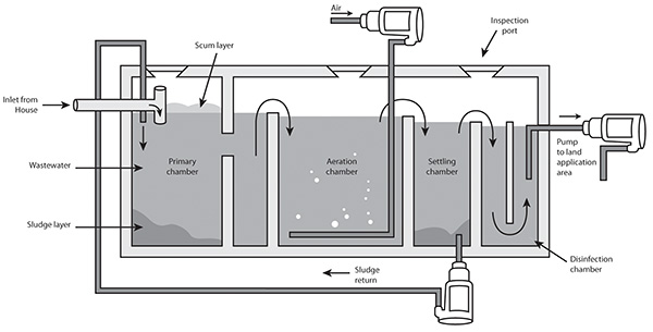 Aerated Wastewater Treatment System | Express Wastewater