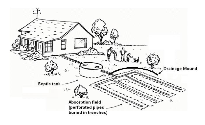 On site sewage treatment system diagram