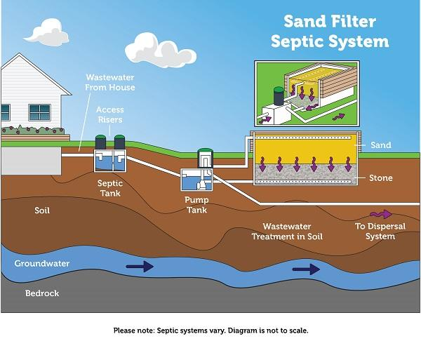 Septic Sand System diagram