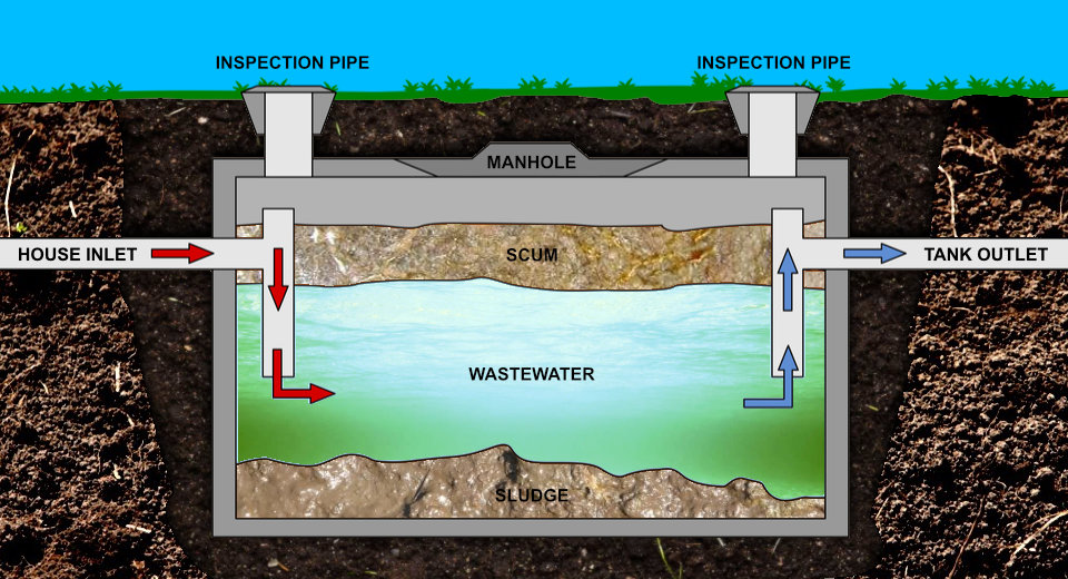 Septic Tank | Septic System Experts | Express Wastewater