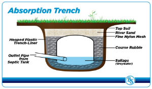 Absorption Trench