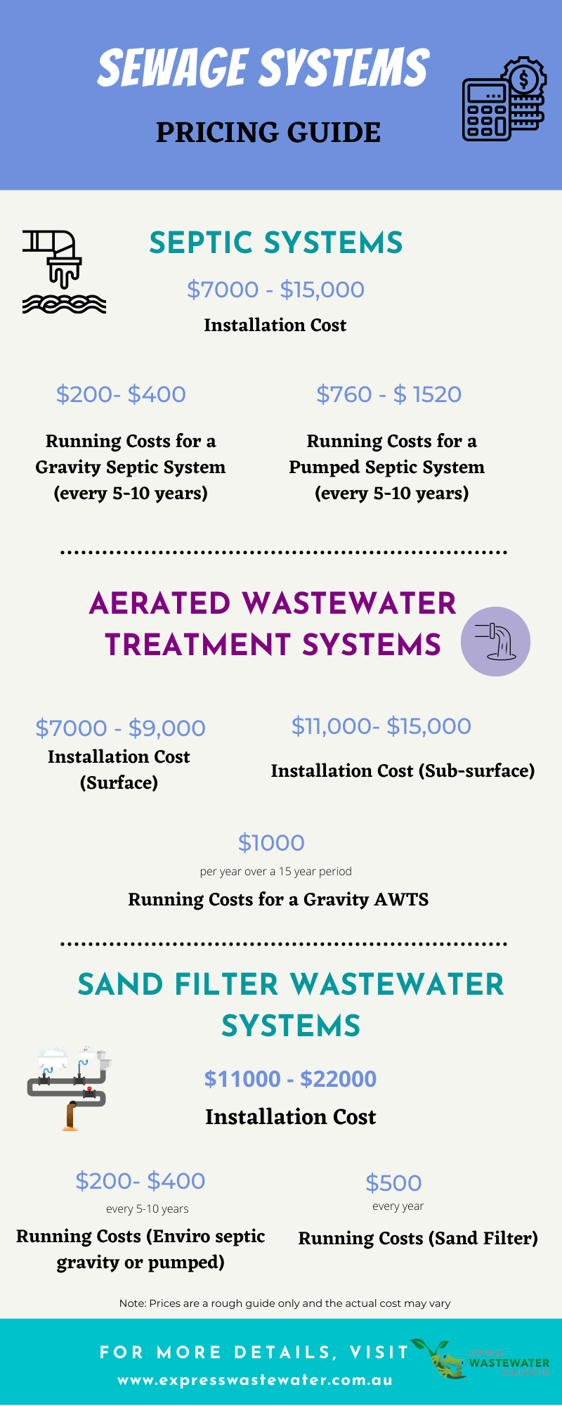 Sewage Systems |  HSTP Price Guide | Express Wastewater