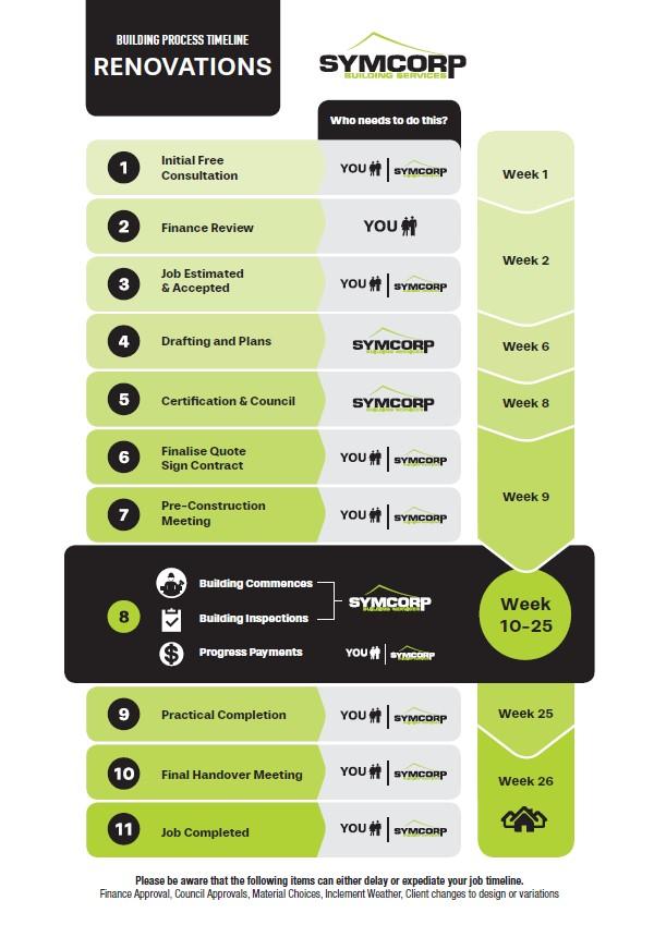 Home Renovation Process Graphic