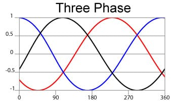 3 phase power