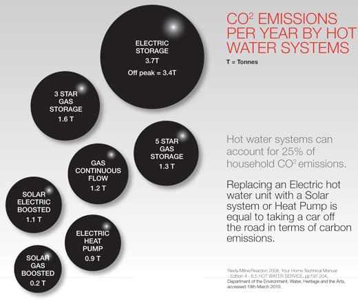 Hot Water Systems - CO2 emissions