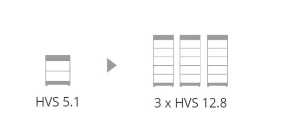 BYD Battery-Box Premium HVS