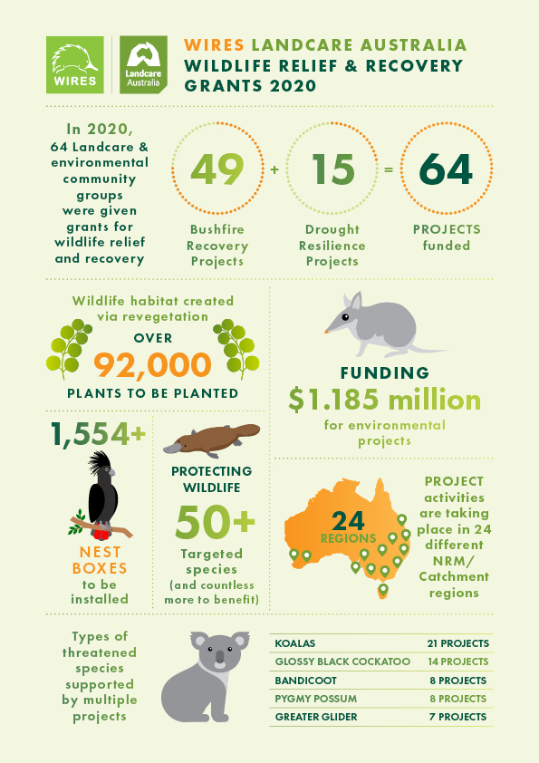 WIRES Landcare Grants Impact