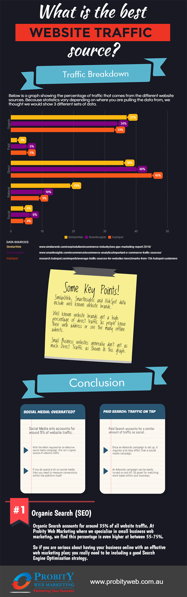 Website Traffic Sources Infographic