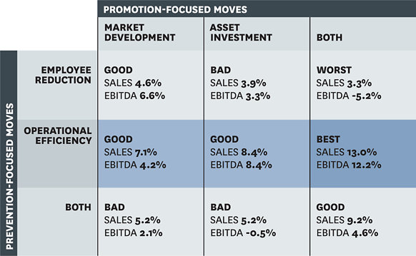 Business Strategies Matrix for Economic Slowdown - Harvard Business Review