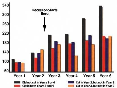 Marketing Spend vs Sales in a Recession - McGraw-Hill Research