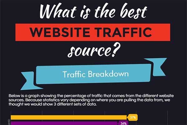 Best Traffic Sources for your Website